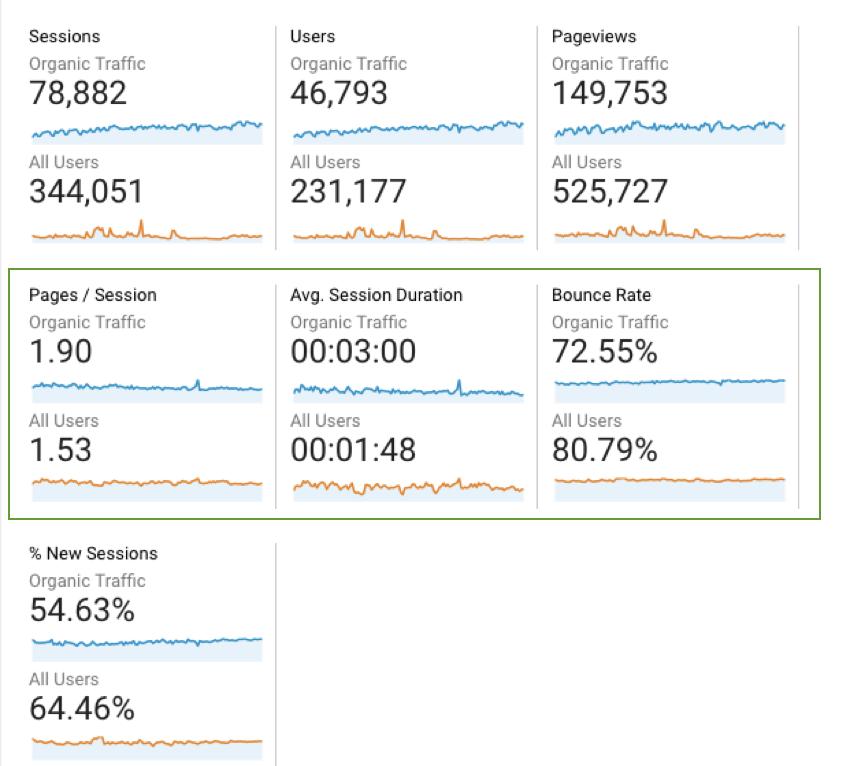 so sánh nguồn truy cập SEO từ Google Analytics